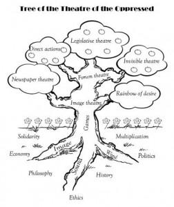 TO-Tree